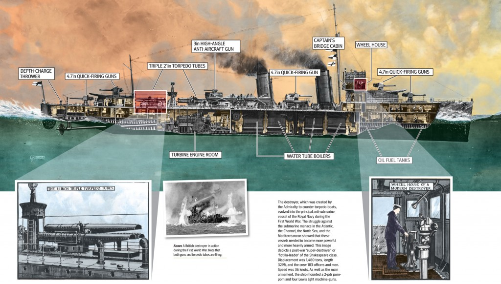 The Shakespeare-Class Destroyer | Military History Monthly